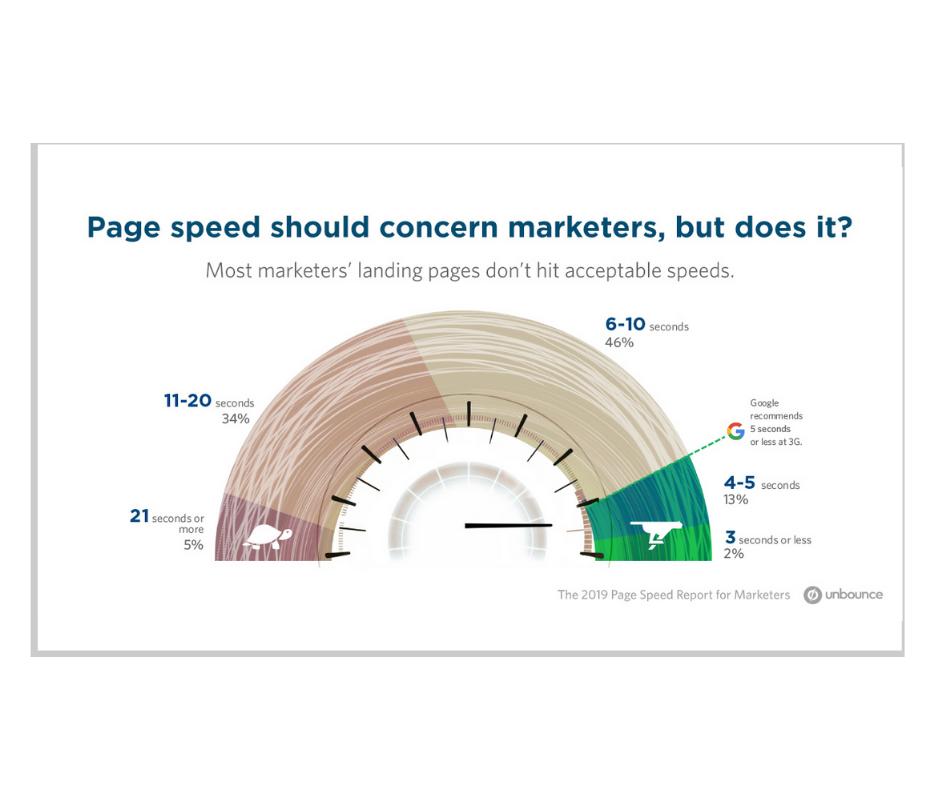 Page Speed Analyzer Helpful for Magento, Joomla & WordPress Websites Image