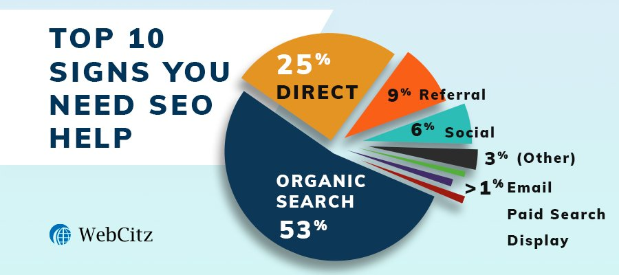 Top 10 Signs You Need SEO Help Image
