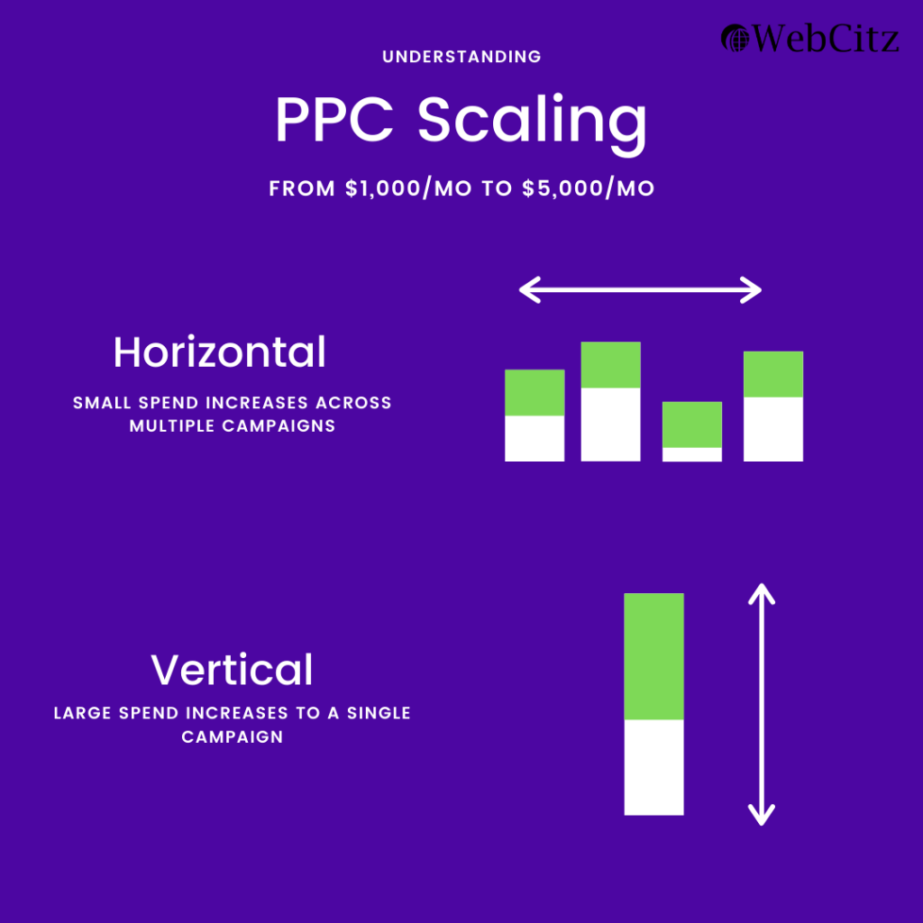 ppc scaling management